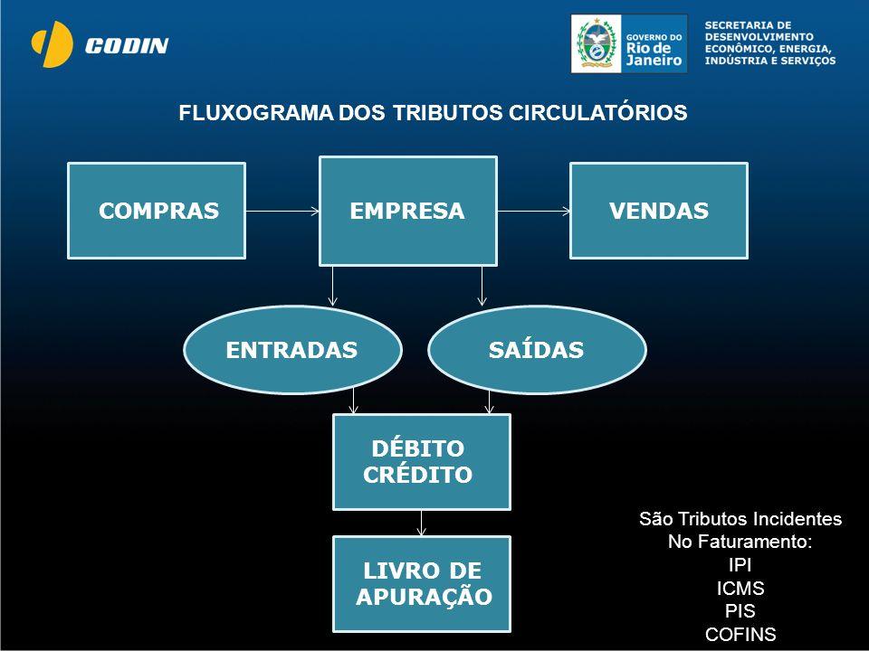 VENDAS EMPRESA ENTRADAS COMPRAS LIVRO DE APURAÇÃO DÉBITO CRÉDITO SAÍDAS FLUXOGRAMA DOS TRIBUTOS CIRCULATÓRIOS São Tributos Incidentes No Faturamento: