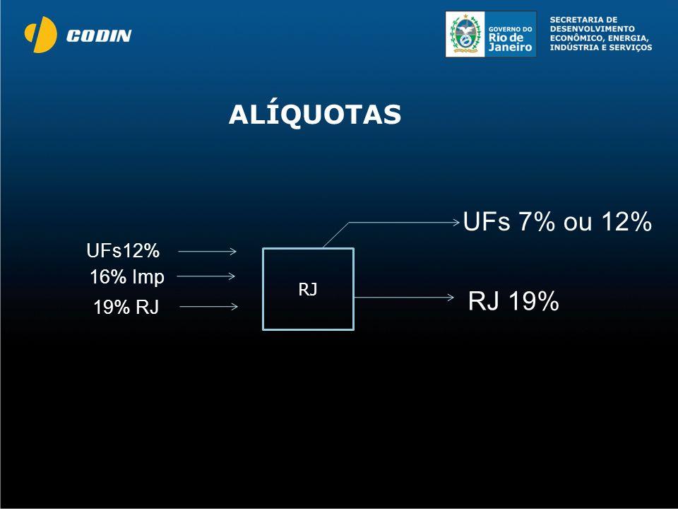 UFs 7% ou 12% RJ RJ 19% UFs12% 16% Imp 19% RJ ALÍQUOTAS