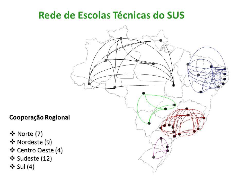 Rede de Escolas Técnicas do SUS Cooperação Regional Norte (7) Norte (7) Nordeste (9) Nordeste (9) Centro Oeste (4) Centro Oeste (4) Sudeste (12) Sudeste (12) Sul (4) Sul (4)