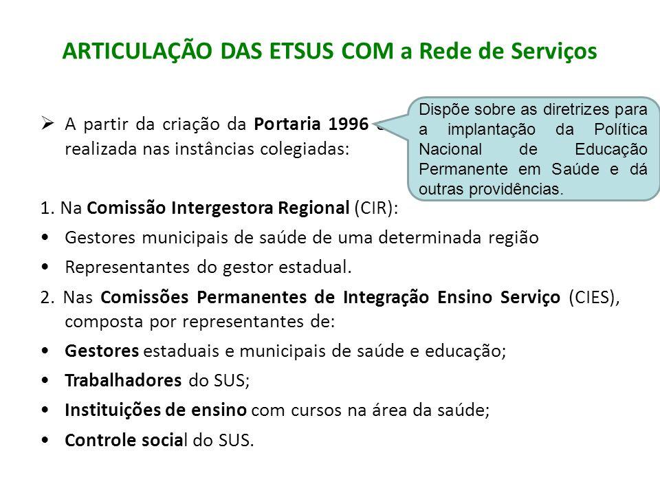 ARTICULAÇÃO DAS ETSUS COM a Rede de Serviços A partir da criação da Portaria 1996 essa articulação passou a ser realizada nas instâncias colegiadas: 1.