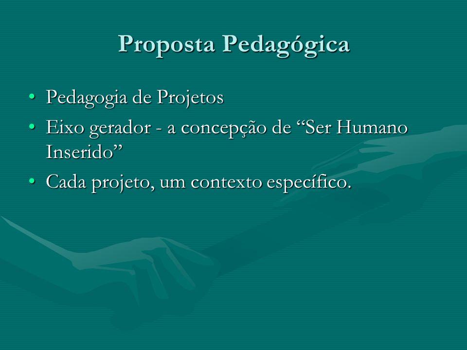 Pedagogia de ProjetosPedagogia de Projetos Eixo gerador - a concepção de Ser Humano InseridoEixo gerador - a concepção de Ser Humano Inserido Cada pro
