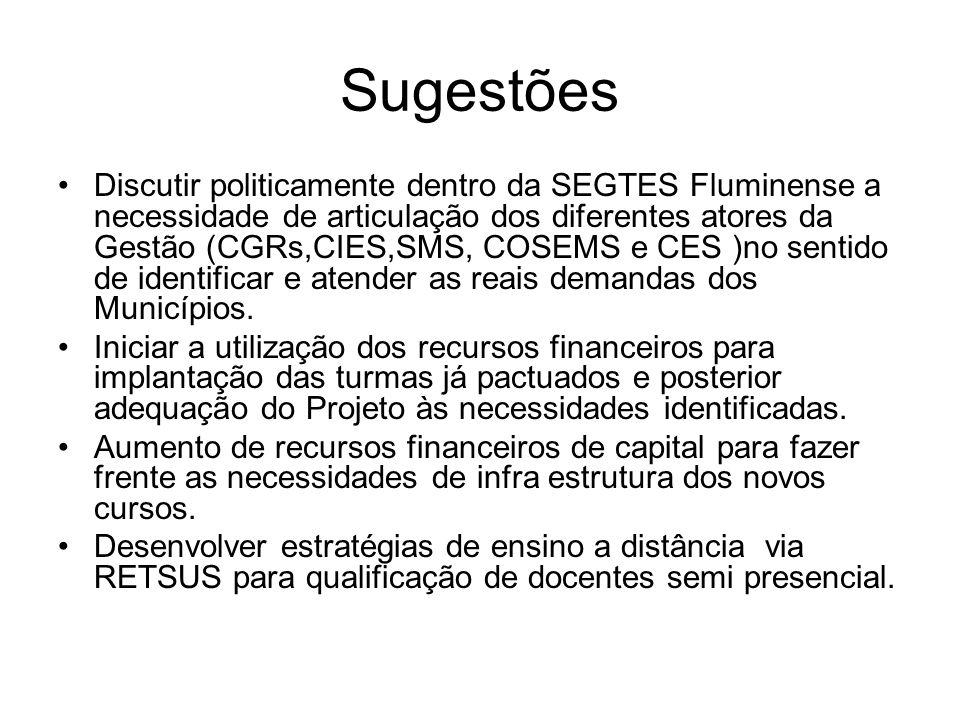 Sugestões Discutir politicamente dentro da SEGTES Fluminense a necessidade de articulação dos diferentes atores da Gestão (CGRs,CIES,SMS, COSEMS e CES