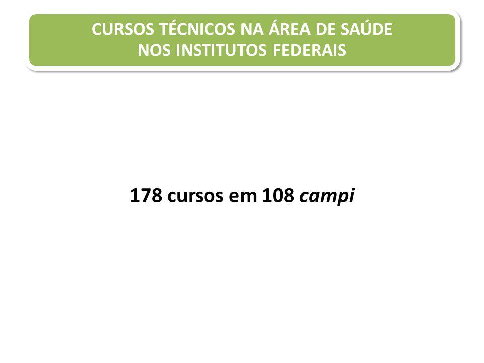 178 cursos em 108 campi CURSOS TÉCNICOS NA ÁREA DE SAÚDE NOS INSTITUTOS FEDERAIS