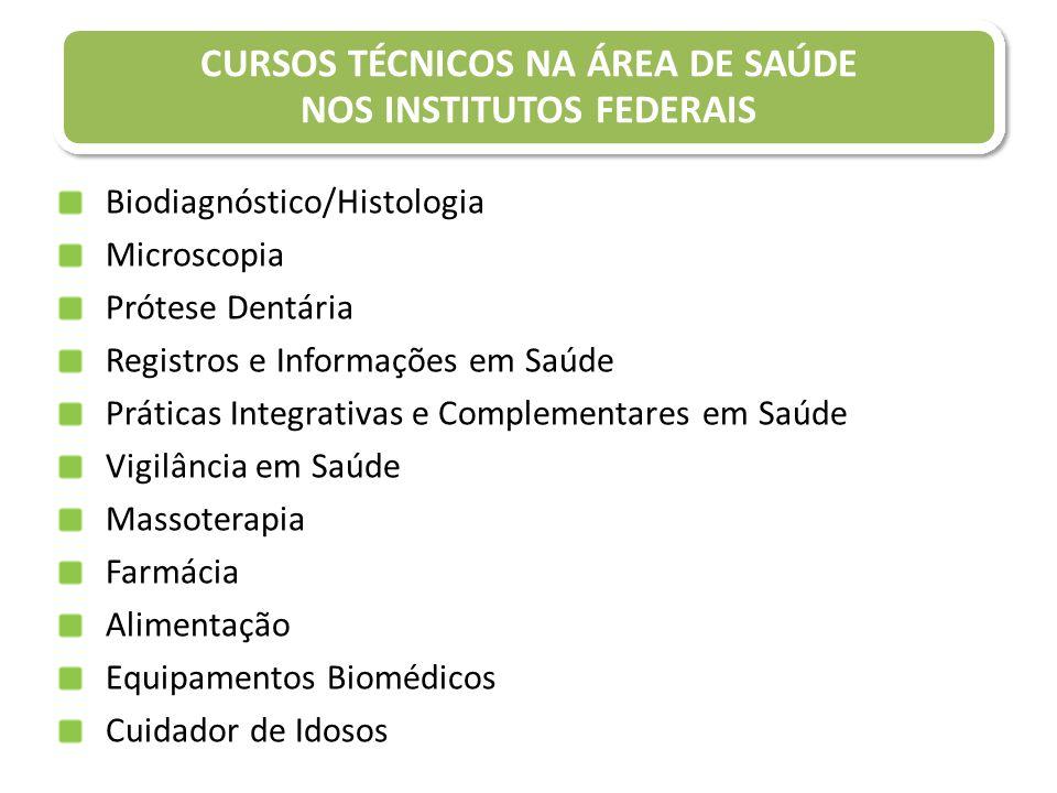 Biodiagnóstico/Histologia Microscopia Prótese Dentária Registros e Informações em Saúde Práticas Integrativas e Complementares em Saúde Vigilância em