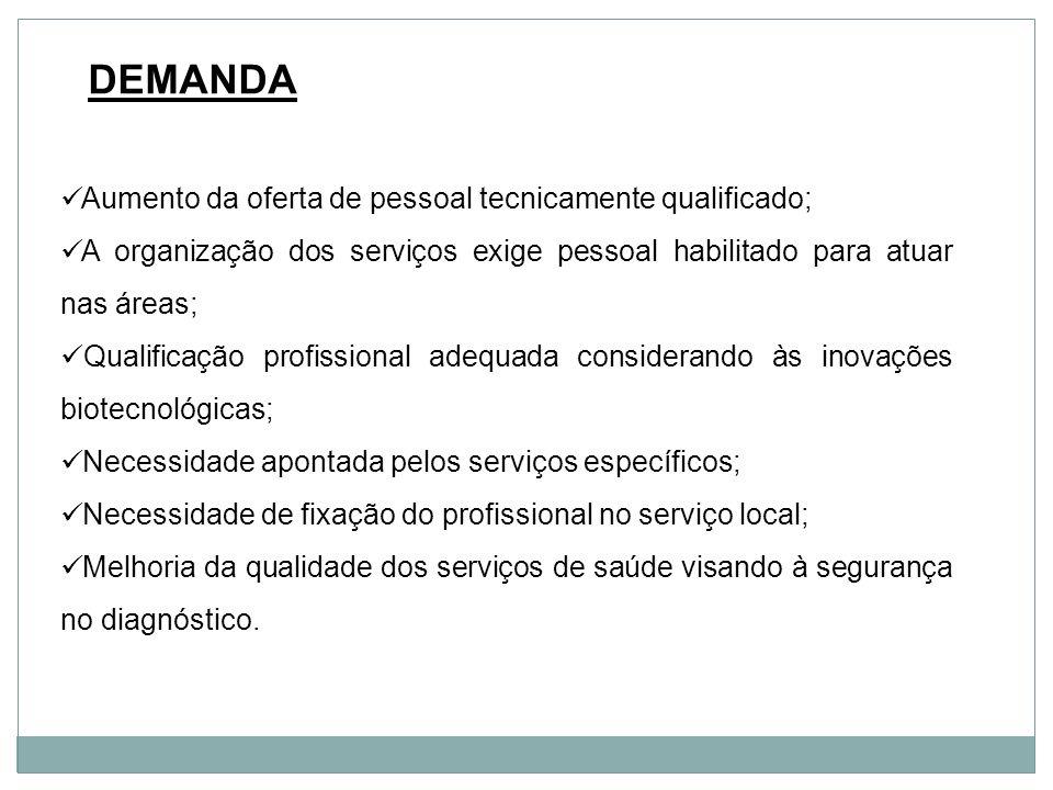 DEMANDA Aumento da oferta de pessoal tecnicamente qualificado; A organização dos serviços exige pessoal habilitado para atuar nas áreas; Qualificação