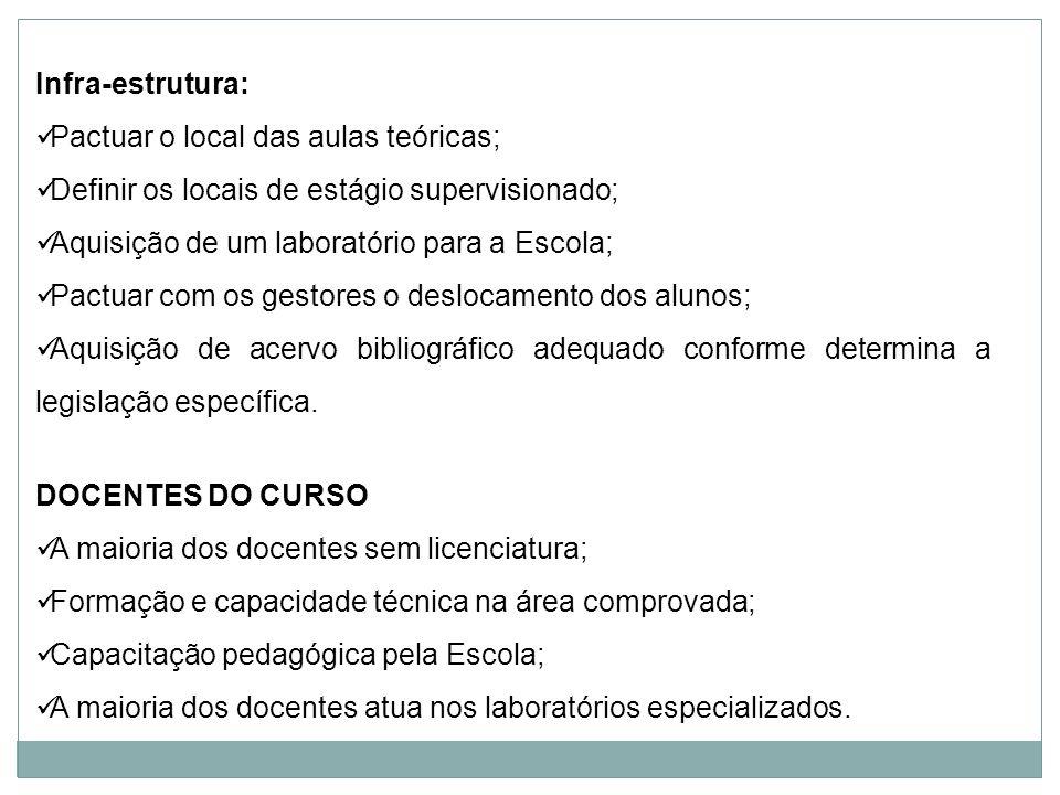 Infra-estrutura: Pactuar o local das aulas teóricas; Definir os locais de estágio supervisionado; Aquisição de um laboratório para a Escola; Pactuar c