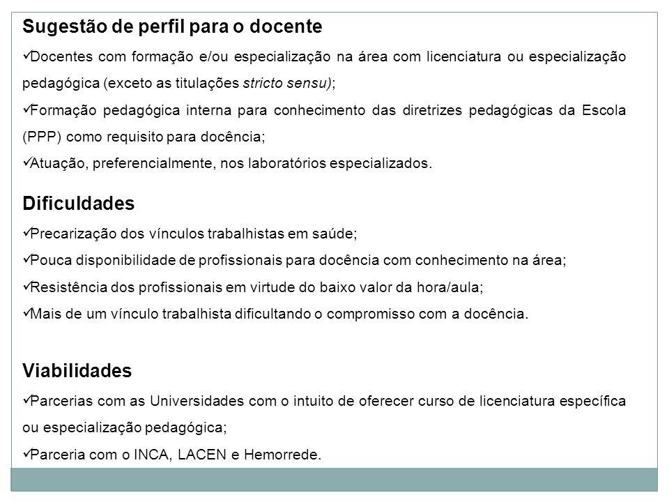 Sugestão de perfil para o docente Docentes com formação e/ou especialização na área com licenciatura ou especialização pedagógica (exceto as titulaçõe