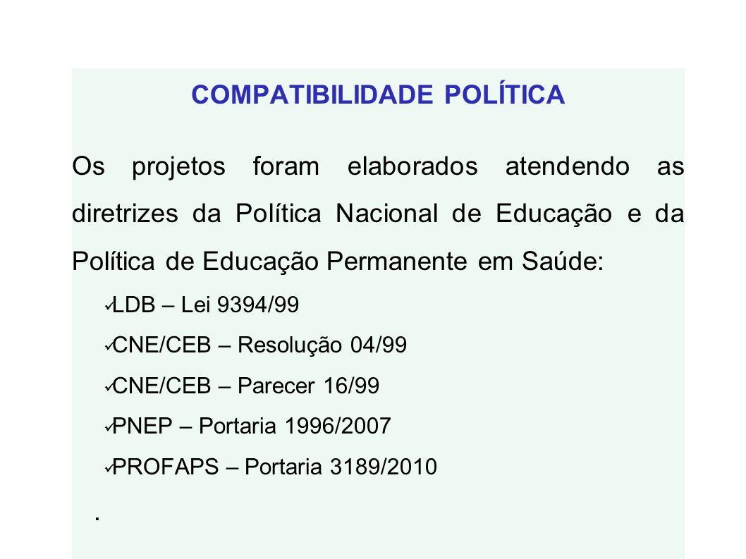 COMPATIBILIDADE POLÍTICA Os projetos foram elaborados atendendo as diretrizes da Política Nacional de Educação e da Política de Educação Permanente em