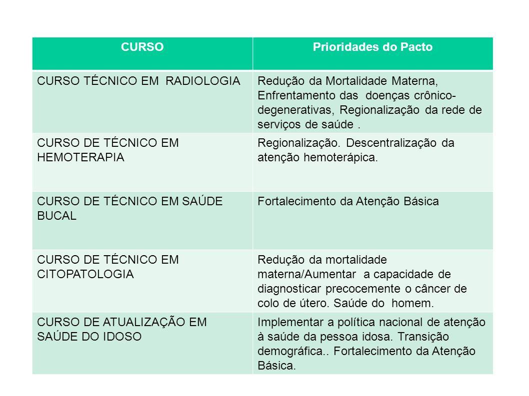CURSOPrioridades do Pacto CURSO TÉCNICO EM RADIOLOGIARedução da Mortalidade Materna, Enfrentamento das doenças crônico- degenerativas, Regionalização