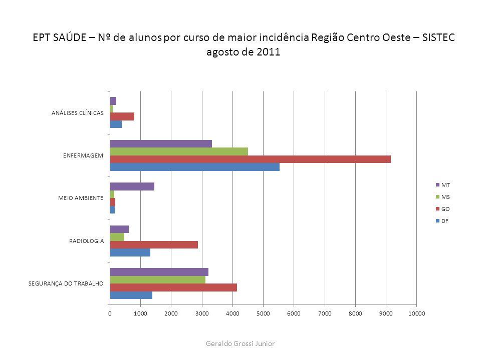 EPT SAÚDE – Nº de alunos por curso de maior incidência Região Centro Oeste – SISTEC agosto de 2011 Geraldo Grossi Junior