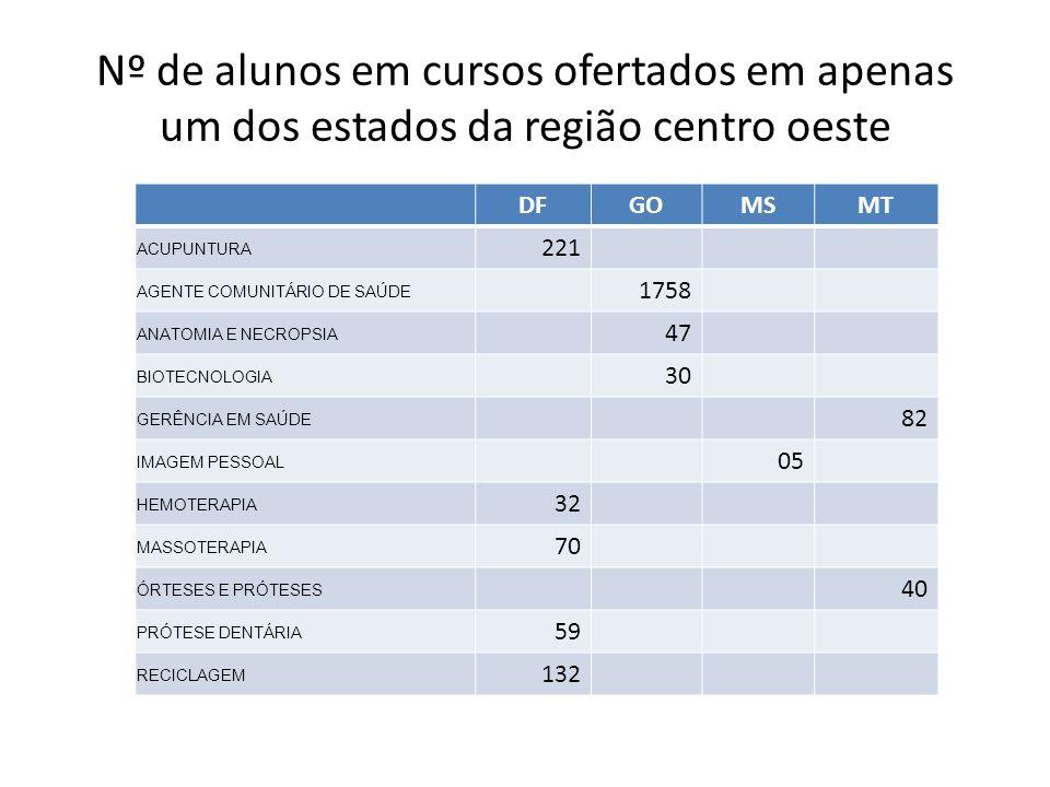 Nº de alunos em cursos ofertados em apenas um dos estados da região centro oeste DFGOMSMT ACUPUNTURA 221 AGENTE COMUNITÁRIO DE SAÚDE 1758 ANATOMIA E N