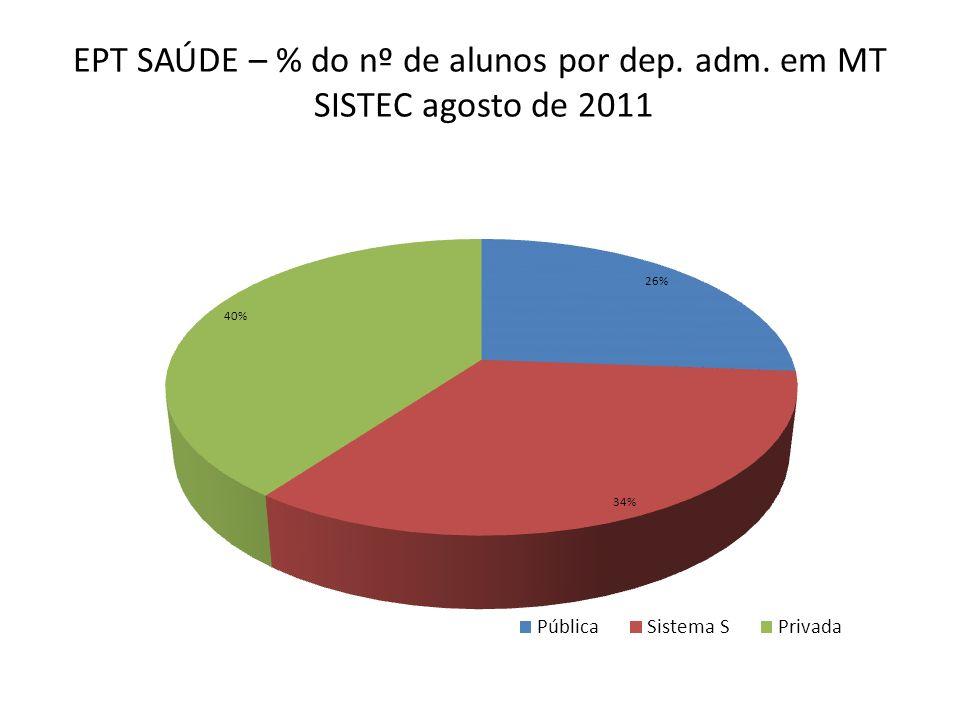 EPT SAÚDE – % do nº de alunos por dep. adm. em MT SISTEC agosto de 2011