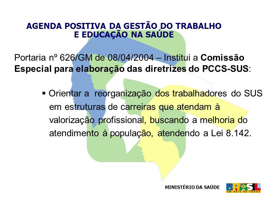 MINISTÉRIO DA SAÚDE AGENDA POSITIVA DA GESTÃO DO TRABALHO E EDUCAÇÃO NA SAÚDE Portaria nº 626/GM de 08/04/2004 – Institui a Comissão Especial para ela