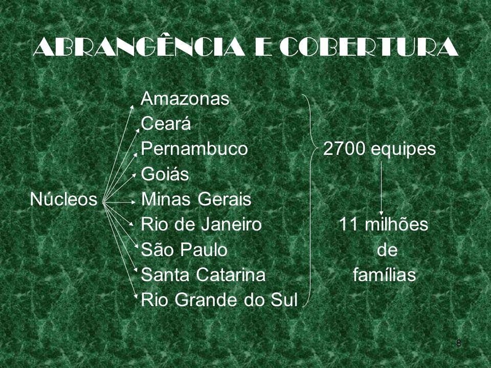 8 ABRANGÊNCIA E COBERTURA Amazonas Ceará Pernambuco 2700 equipes Goiás Núcleos Minas Gerais Rio de Janeiro 11 milhões São Paulo de Santa Catarina famí