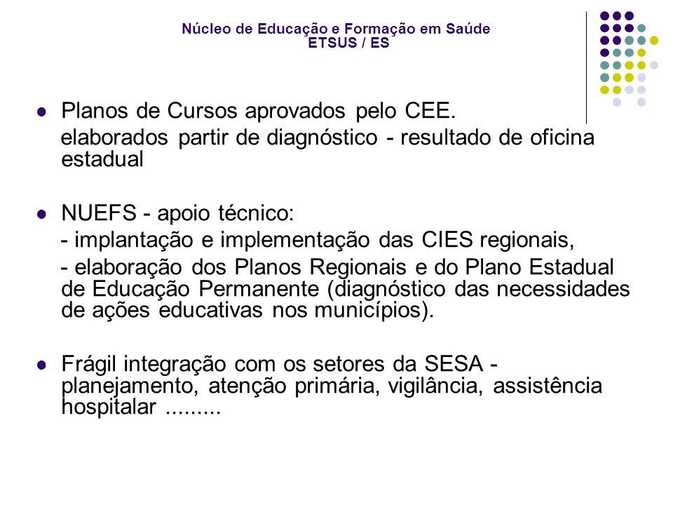 Núcleo de Educação e Formação em Saúde ETSUS / ES Planos de Cursos aprovados pelo CEE.