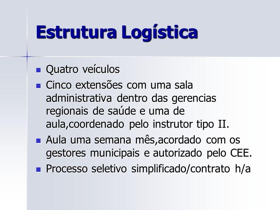 Estrutura Logística Quatro veículos Quatro veículos Cinco extensões com uma sala administrativa dentro das gerencias regionais de saúde e uma de aula,