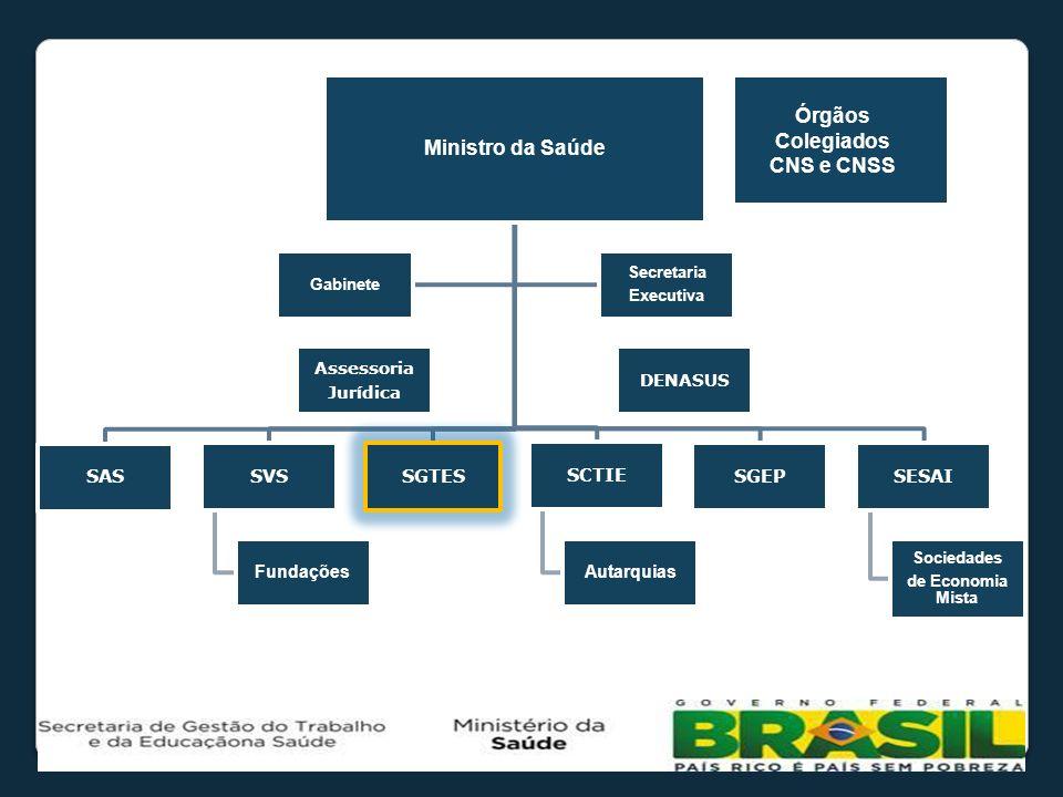 Órgãos Colegiados CNS e CNSS