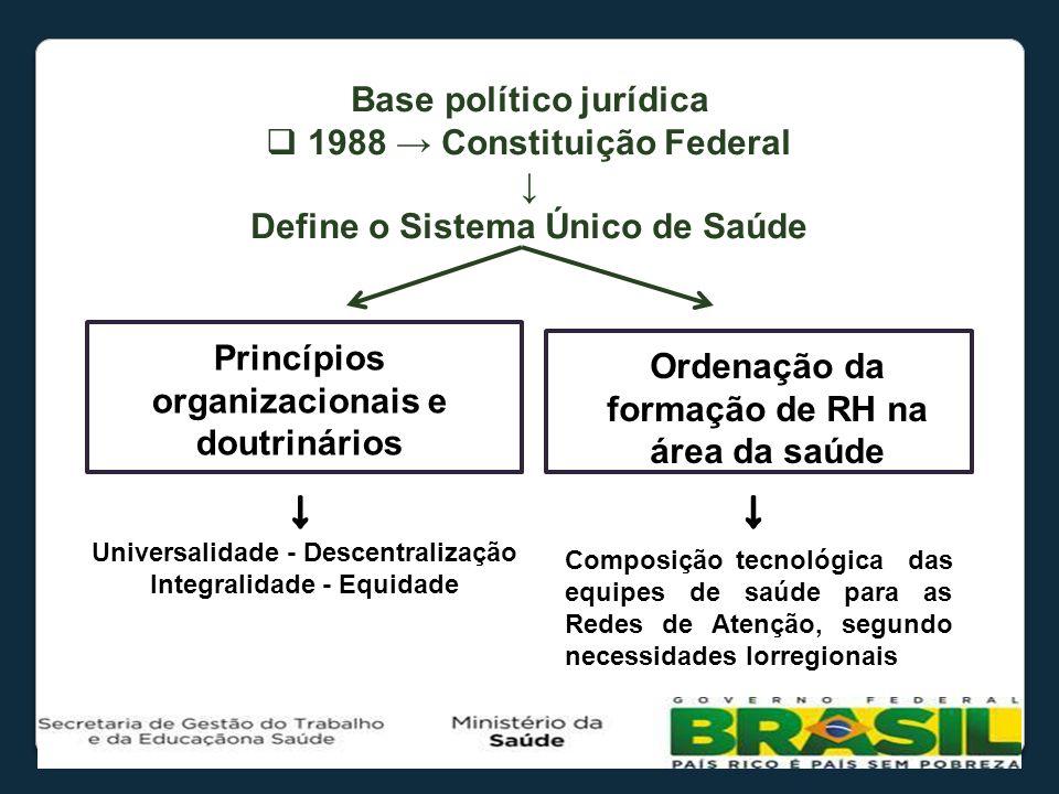 Base político jurídica 1988 Constituição Federal Define o Sistema Único de Saúde Princípios organizacionais e doutrinários Ordenação da formação de RH
