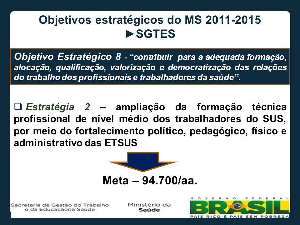 Objetivos estratégicos do MS 2011-2015 SGTES Estratégia 2 – ampliação da formação técnica profissional de nível médio dos trabalhadores do SUS, por me