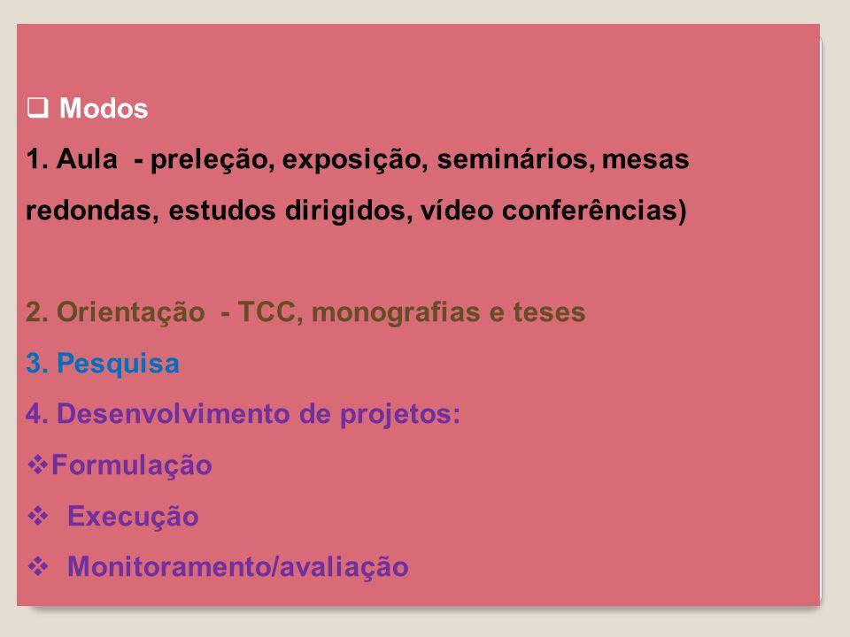Modos 1. Aula - preleção, exposição, seminários, mesas redondas, estudos dirigidos, vídeo conferências) 2. Orientação - TCC, monografias e teses 3. Pe