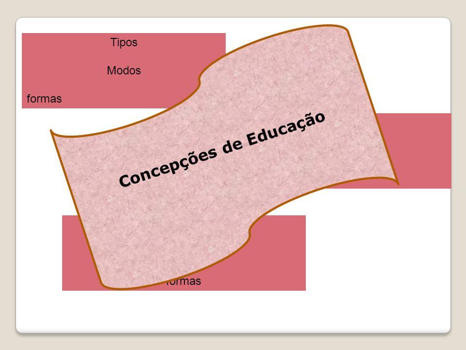 Tipos Modos formas Tipos Modos formas Tipos Modos formas Concepções de Educação