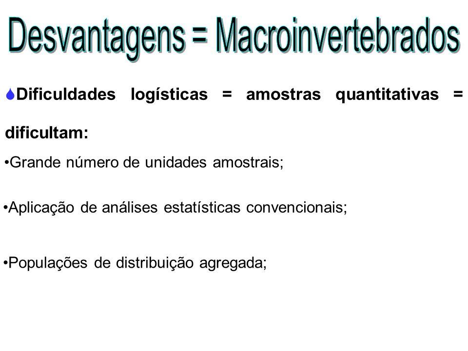 Dificuldades logísticas = amostras quantitativas = dificultam: Grande número de unidades amostrais; Aplicação de análises estatísticas convencionais;