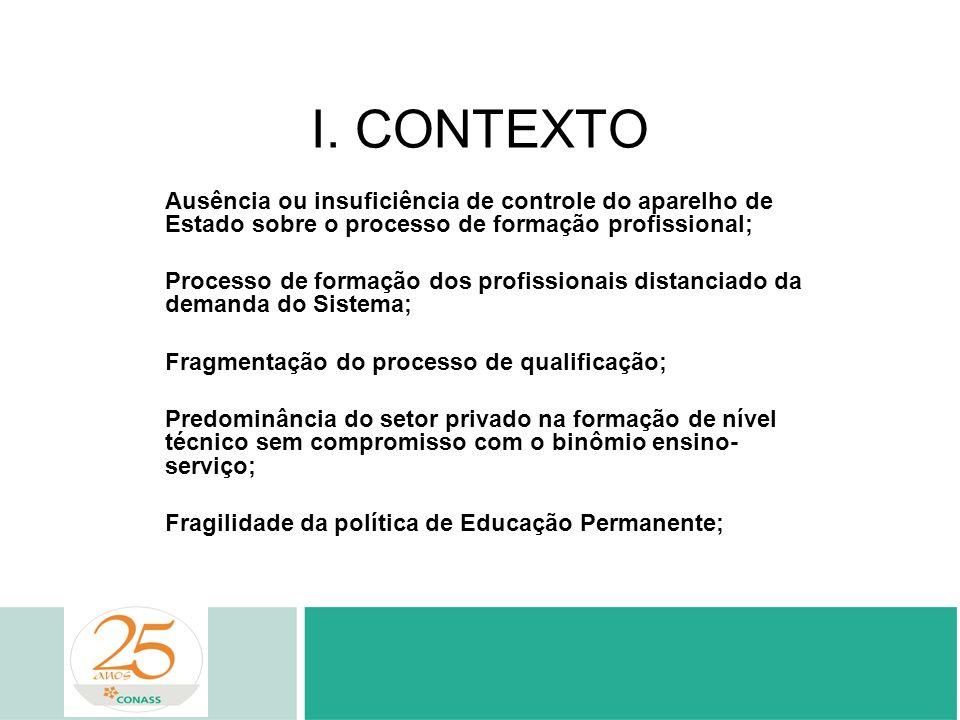 I. CONTEXTO Ausência ou insuficiência de controle do aparelho de Estado sobre o processo de formação profissional; Processo de formação dos profission