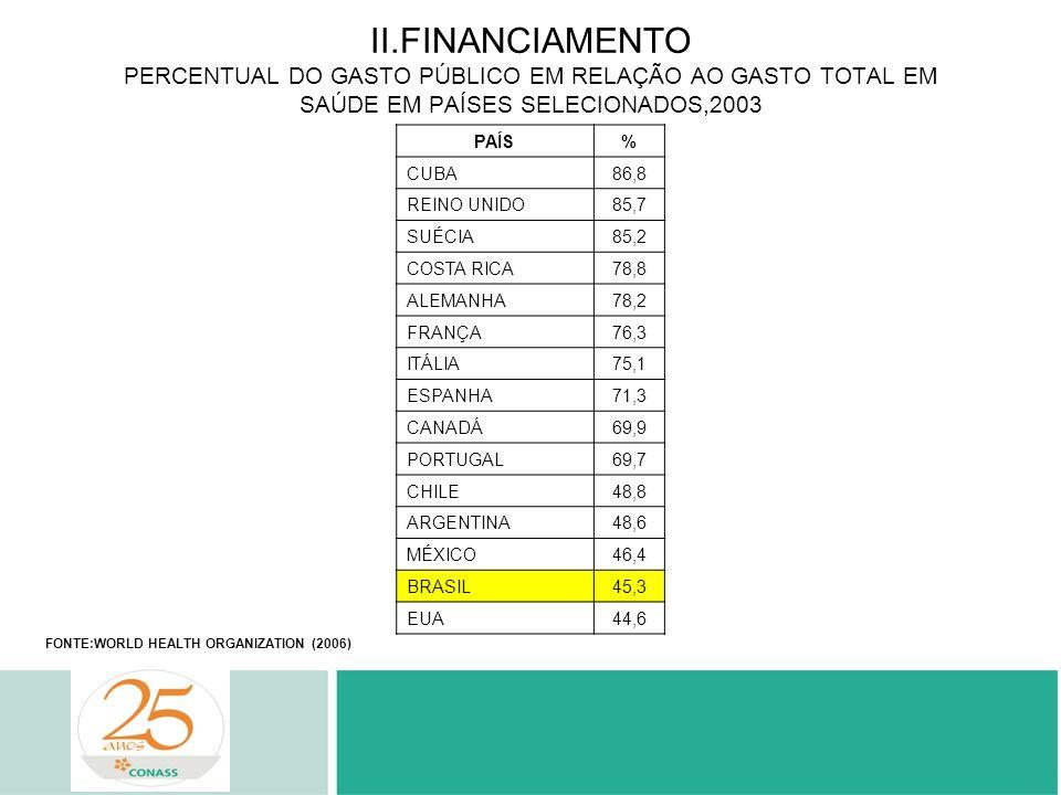II.FINANCIAMENTO PERCENTUAL DO GASTO PÚBLICO EM RELAÇÃO AO GASTO TOTAL EM SAÚDE EM PAÍSES SELECIONADOS,2003 PAÍS% CUBA86,8 REINO UNIDO85,7 SUÉCIA85,2