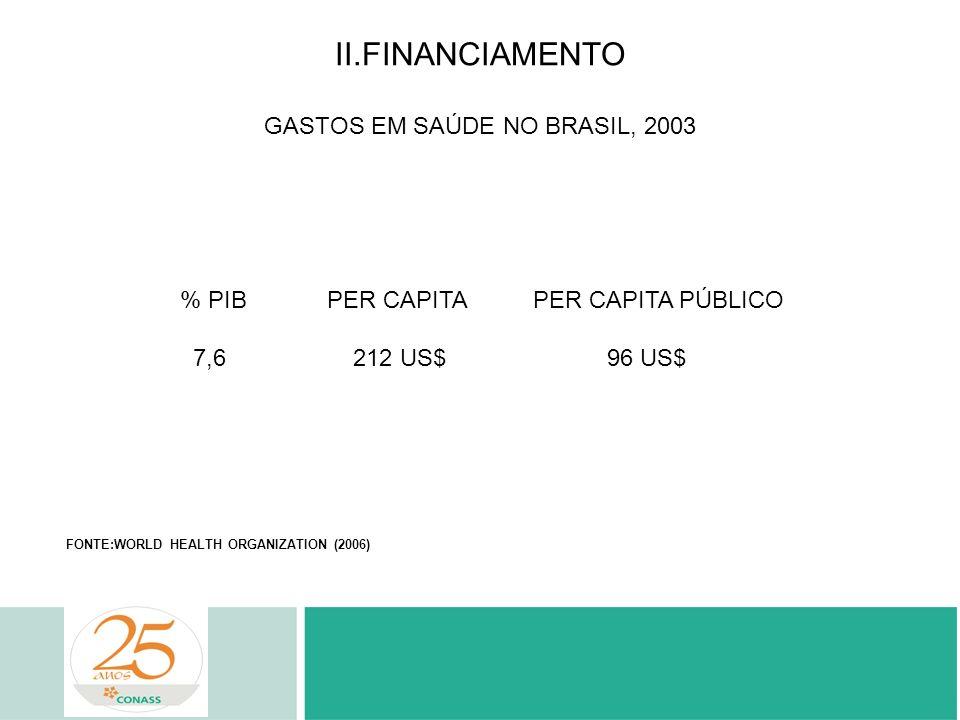 II.FINANCIAMENTO GASTOS EM SAÚDE NO BRASIL, 2003 % PIB PER CAPITA PER CAPITA PÚBLICO 7,6 212 US$ 96 US$ FONTE:WORLD HEALTH ORGANIZATION (2006)