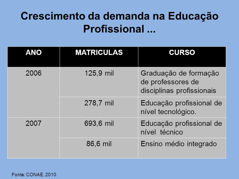Crescimento da demanda na Educação Profissional... ANOMATRICULASCURSO 2006125,9 milGraduação de formação de professores de disciplinas profissionais 2
