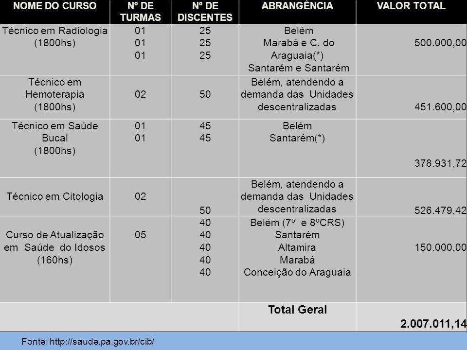 NOME DO CURSONº DE TURMAS Nº DE DISCENTES ABRANGÊNCIAVALOR TOTAL Técnico em Radiologia (1800hs) 01 25 Belém Marabá e C. do Araguaia(*) Santarém e Sant