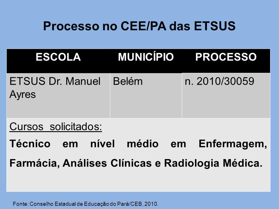 Processo no CEE/PA das ETSUS ESCOLAMUNICÍPIOPROCESSO ETSUS Dr. Manuel Ayres Belémn. 2010/30059 Cursos solicitados: Técnico em nível médio em Enfermage