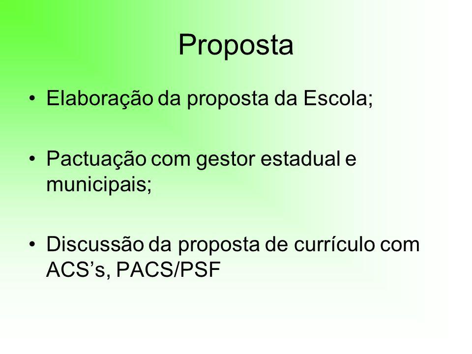 Proposta Elaboração da proposta da Escola; Pactuação com gestor estadual e municipais; Discussão da proposta de currículo com ACSs, PACS/PSF