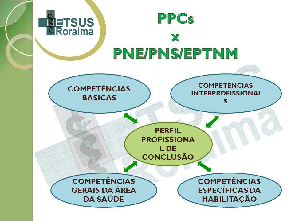 PERFIL PROFISSIONA L DE CONCLUSÃO COMPETÊNCIAS BÁSICAS COMPETÊNCIAS INTERPROFISSIONAI S COMPETÊNCIAS GERAIS DA ÁREA DA SAÚDE COMPETÊNCIAS ESPECÍFICAS