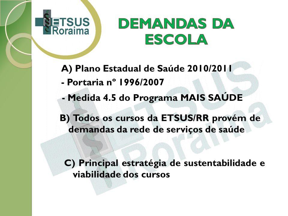 A) Plano Estadual de Saúde 2010/2011 - Portaria nº 1996/2007 - Medida 4.5 do Programa MAIS SAÚDE B) Todos os cursos da ETSUS/RR provém de demandas da rede de serviços de saúde C) Principal estratégia de sustentabilidade e viabilidade dos cursos