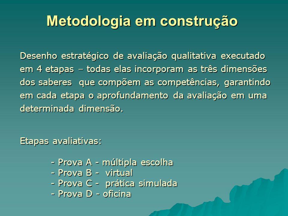 Metodologia em construção Desenho estratégico de avaliação qualitativa executado em 4 etapas – todas elas incorporam as três dimensões dos saberes que compõem as competências, garantindo em cada etapa o aprofundamento da avaliação em uma determinada dimensão.