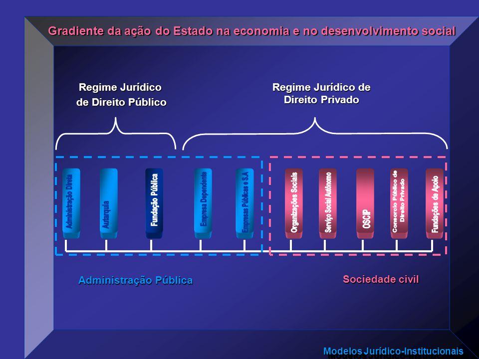 Modelos Jurídico-Institucionais Gradiente da ação do Estado na economia e no desenvolvimento social Administração Pública Regime Jurídico de Direito P