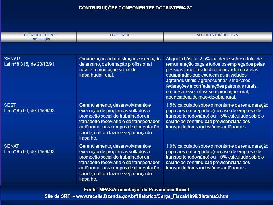 Modelos Jurídico-Institucionais CONTRIBUIÇÕES COMPONENTES DO