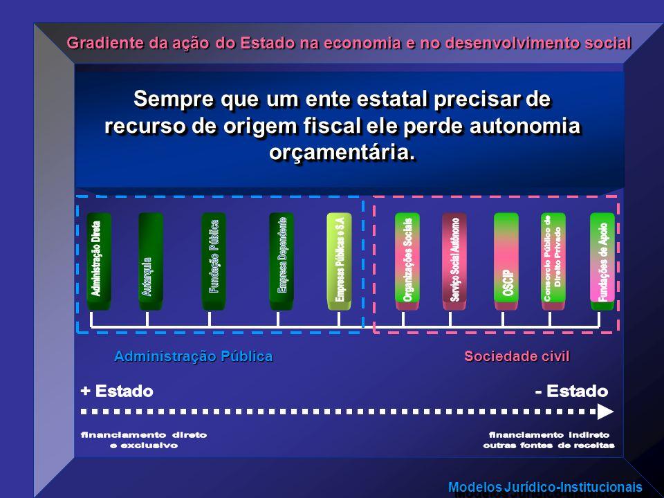 Modelos Jurídico-Institucionais Gradiente da ação do Estado na economia e no desenvolvimento social Administração Pública Sociedade civil Não tem auto