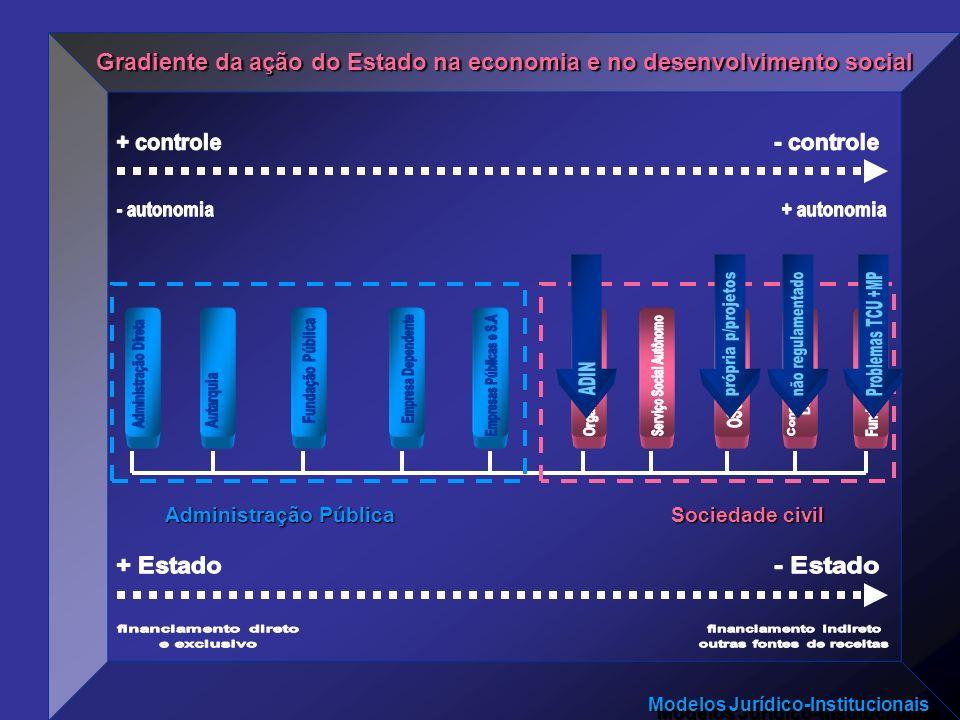 Modelos Jurídico-Institucionais Gradiente da ação do Estado na economia e no desenvolvimento social Administração Pública Sociedade civil