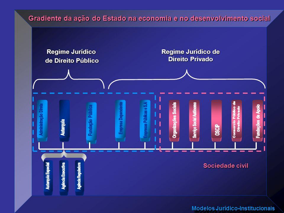 Modelos Jurídico-Institucionais Gradiente da ação do Estado na economia e no desenvolvimento social Regime Jurídico de Direito Público Regime Jurídico