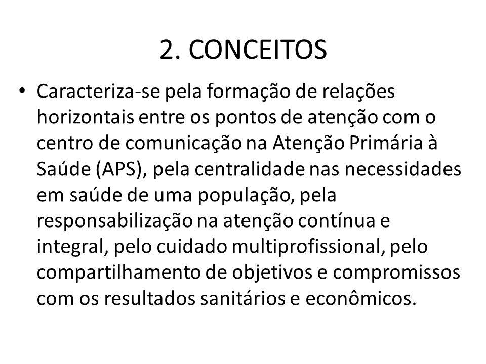 2. CONCEITOS Caracteriza-se pela formação de relações horizontais entre os pontos de atenção com o centro de comunicação na Atenção Primária à Saúde (