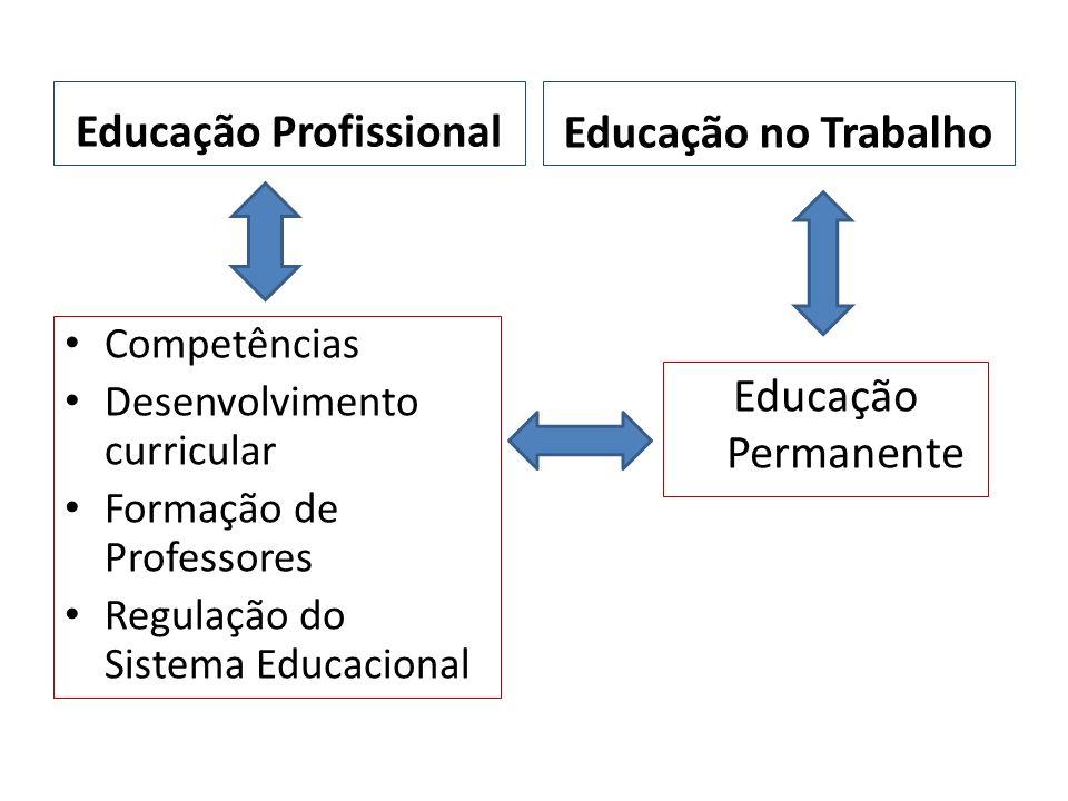 Educação Profissional Competências Desenvolvimento curricular Formação de Professores Regulação do Sistema Educacional Educação no Trabalho Educação P