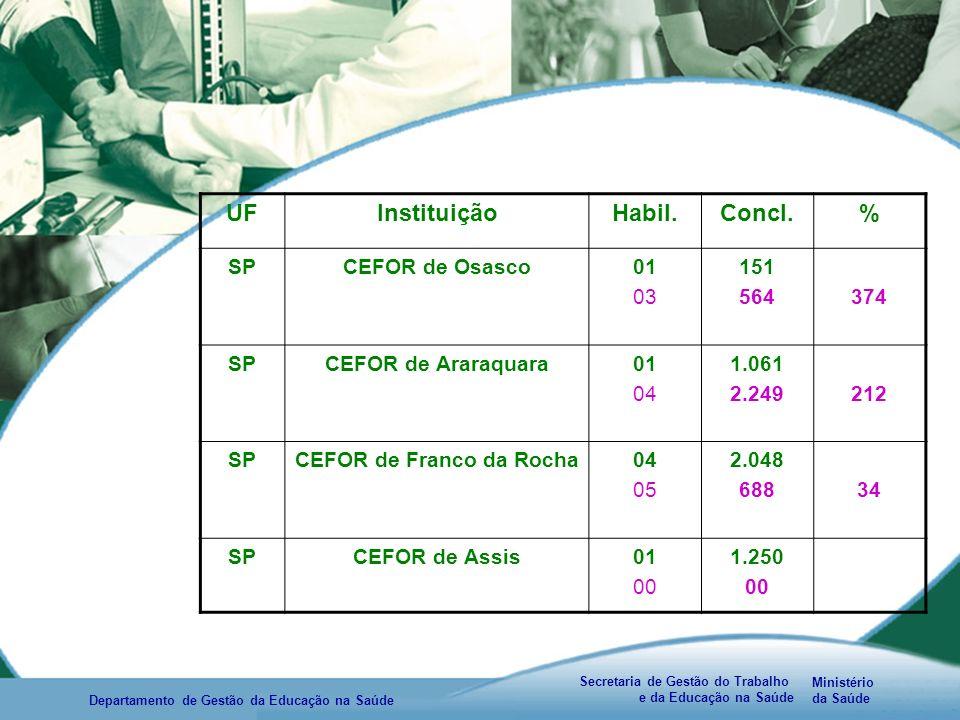 Ministério da Saúde Secretaria de Gestão do Trabalho e da Educação na Saúde Departamento de Gestão da Educação na Saúde UFInstituiçãoHabil.Concl.% SPCEFOR de Osasco01 03 151 564374 SPCEFOR de Araraquara01 04 1.061 2.249212 SPCEFOR de Franco da Rocha04 05 2.048 68834 SPCEFOR de Assis01 00 1.250 00