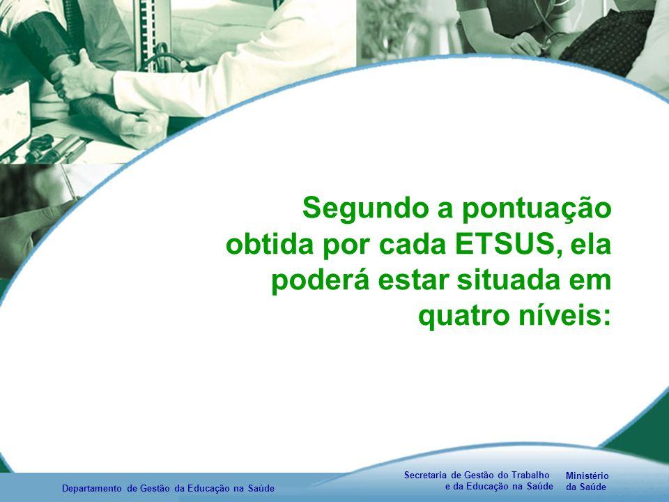 Ministério da Saúde Secretaria de Gestão do Trabalho e da Educação na Saúde Departamento de Gestão da Educação na Saúde Segundo a pontuação obtida por cada ETSUS, ela poderá estar situada em quatro níveis: