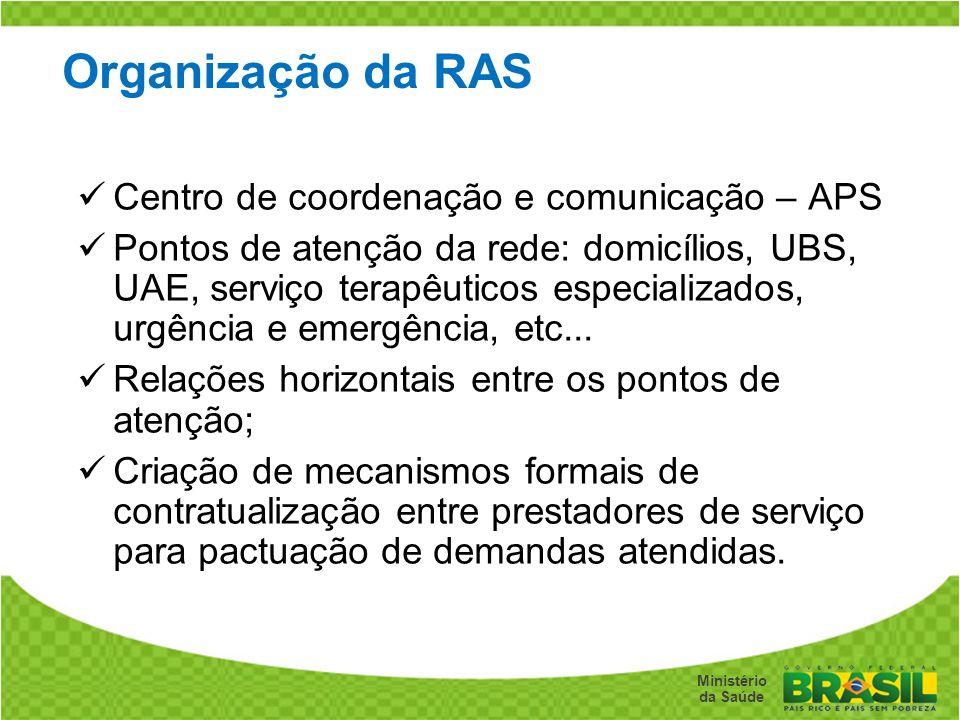 Secretaria de Gestão do Trabalho e da Educação na Saúde Ministério da Saúde Organização da RAS Centro de coordenação e comunicação – APS Pontos de ate