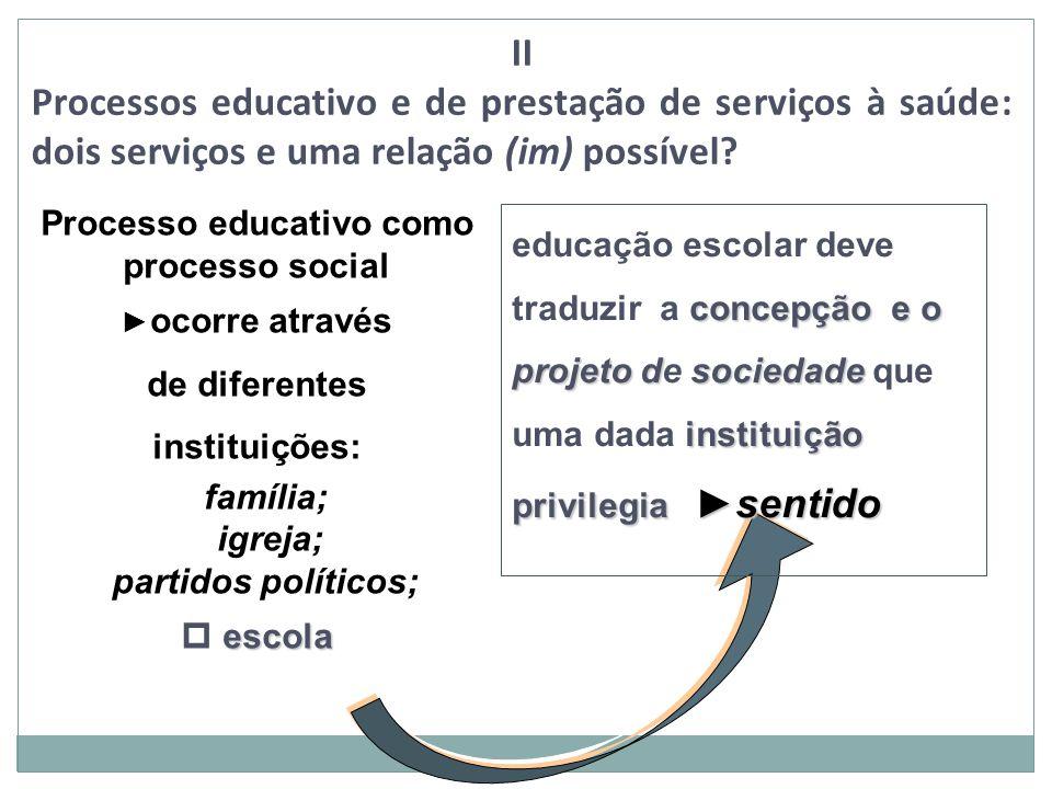 Processo educativo como processo social ocorre através de diferentes instituições: família; igreja; partidos políticos; escola p escola concepção e o
