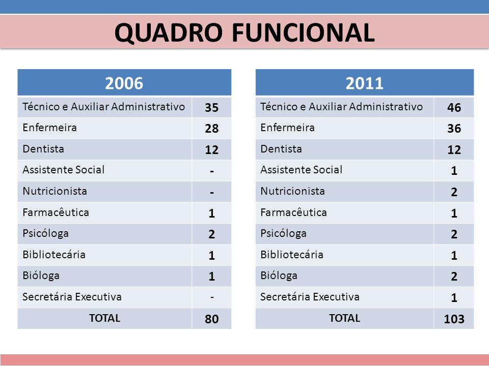 20062011 Técnico e Auxiliar Administrativo 35 Técnico e Auxiliar Administrativo 46 Enfermeira 28 Enfermeira 36 Dentista 12 Dentista 12 Assistente Soci