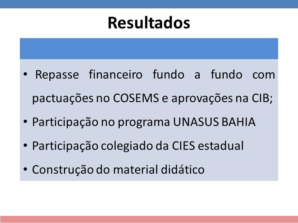 Resultados Repasse financeiro fundo a fundo com pactuações no COSEMS e aprovações na CIB; Participação no programa UNASUS BAHIA Participação colegiado