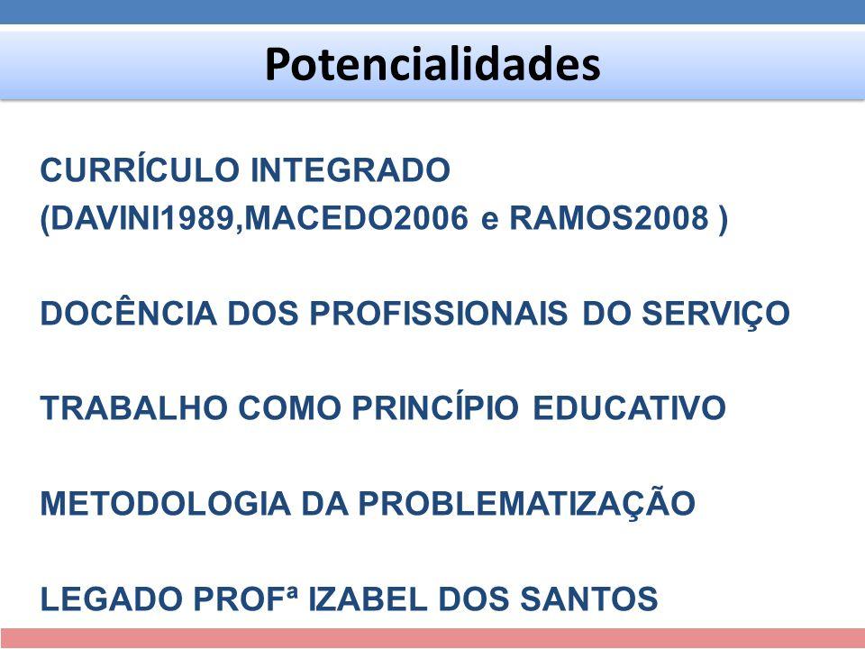 Potencialidades CURRÍCULO INTEGRADO (DAVINI1989,MACEDO2006 e RAMOS2008 ) DOCÊNCIA DOS PROFISSIONAIS DO SERVIÇO TRABALHO COMO PRINCÍPIO EDUCATIVO METOD